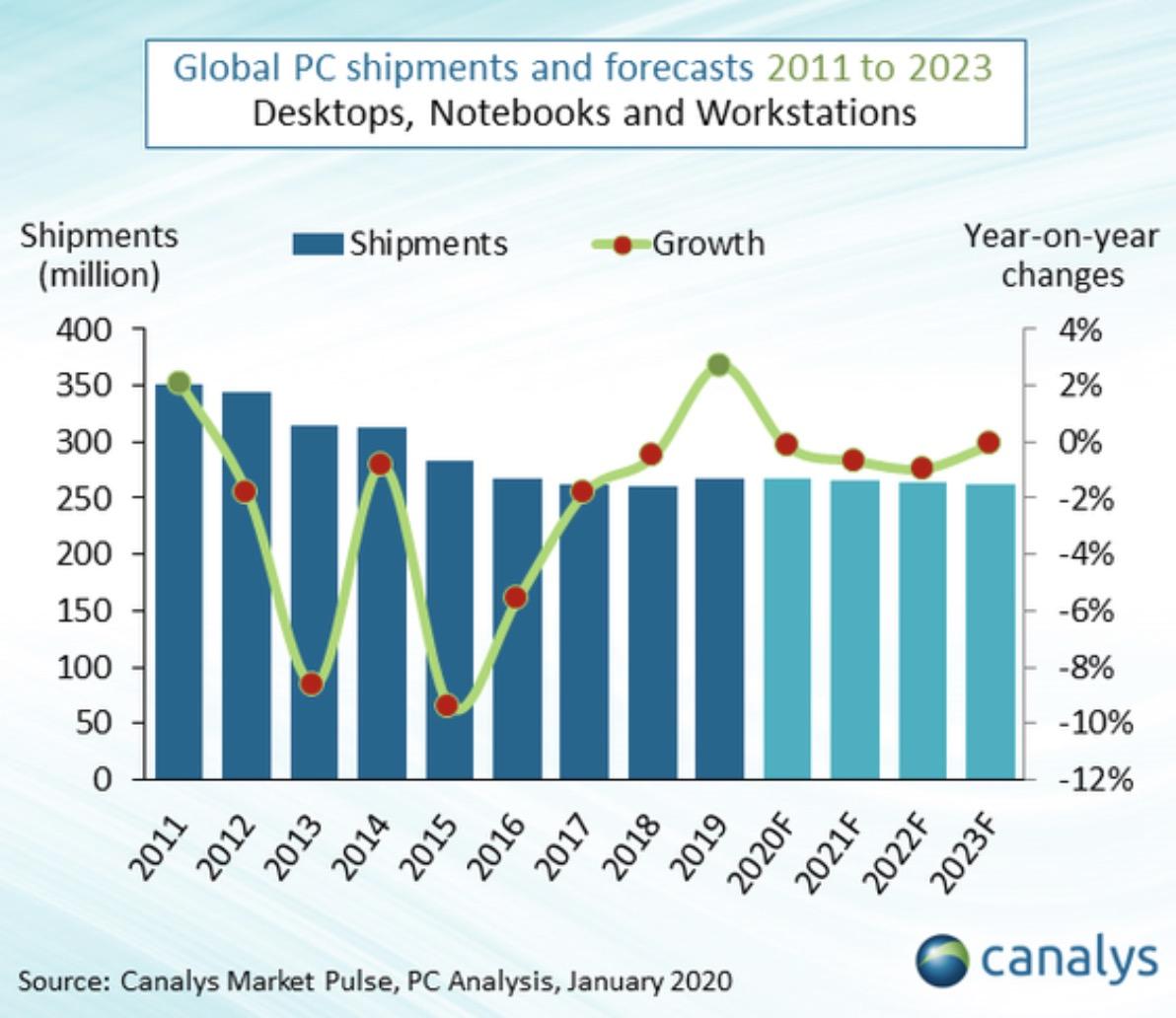处于最前沿|个人电脑市场终于在2019年增长联想惠普和戴尔占据了总市场的65%