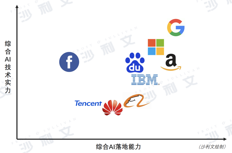 人工智能年度排行榜百度在前四名中国和美国在前五名