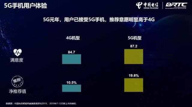 中国电信终端洞察报告发布用户接受并愿意推荐5G手机