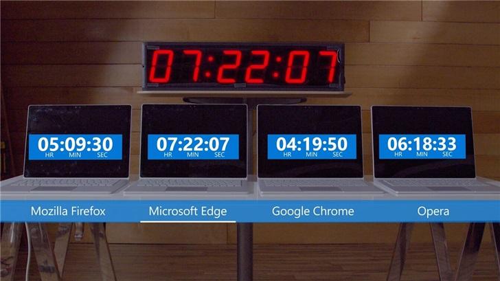 向微软学习谷歌铬视窗10降低功耗