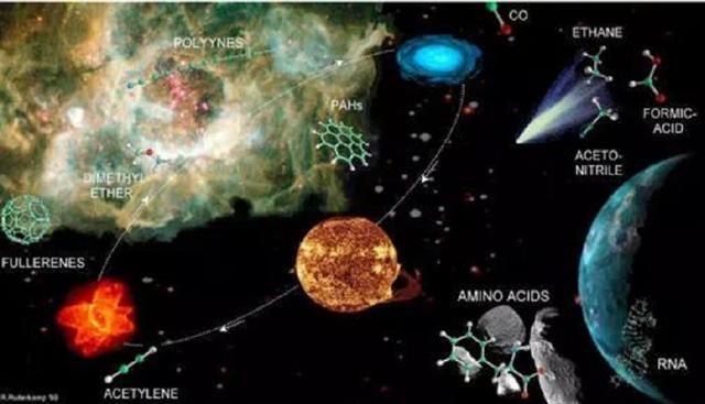 什么是星际有机分子