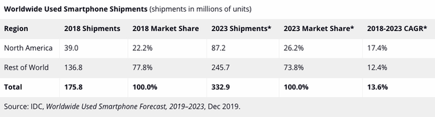 IDC 2019年二手智能手机全球预测预计出货量将超过2亿部