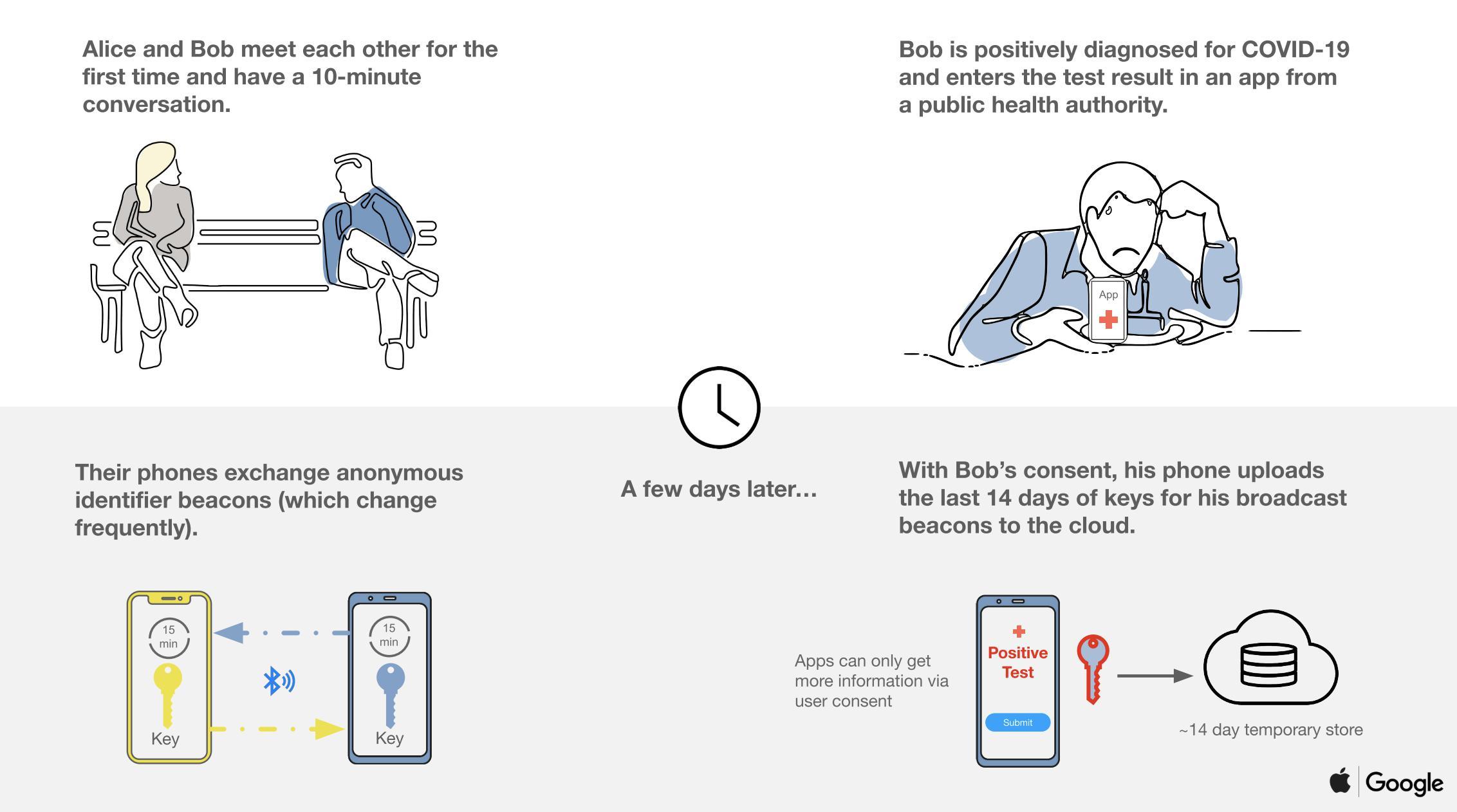 前线|爆发让苹果与谷歌iPhone和安卓携手实现蓝牙互操作性