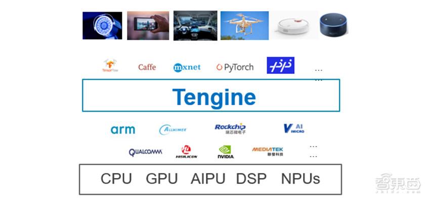 人工智能开源浪潮的新兴力量开放式ailab edgai推理框架Tenigne