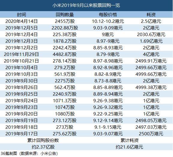 前线|小米2020年开始首次回购14日2455万股成本25亿港元