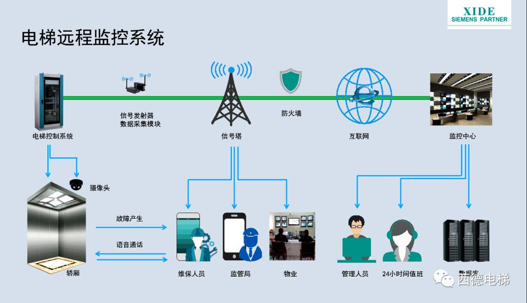 喜德云互联智能阶梯——智能可靠全面的物联网平台解决方案