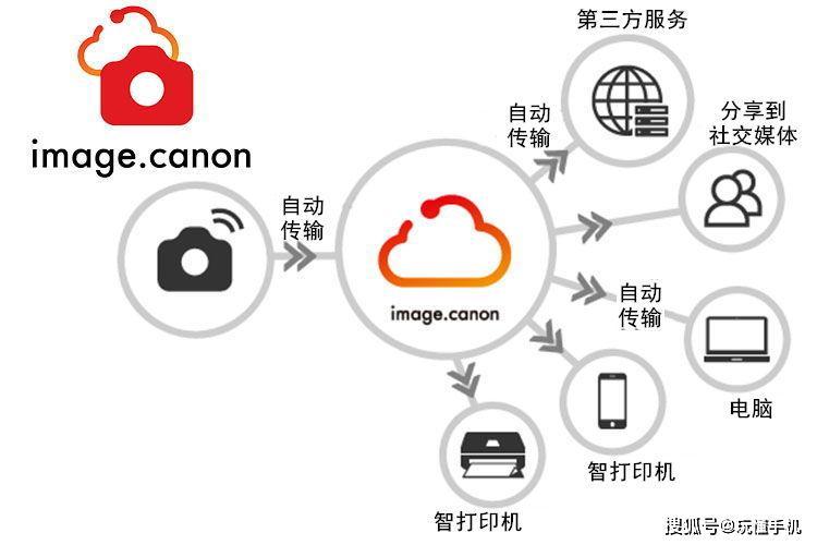 """佳能免费云图像平台""""imagecanon""""正式启动"""