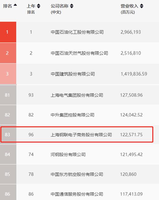 钢银电商母公司连续5年入选《财富》中国500强!