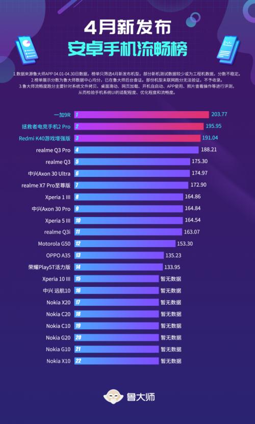 """鲁大师4月新机流畅榜:一加9R凭ColorOS实现""""逆袭"""""""